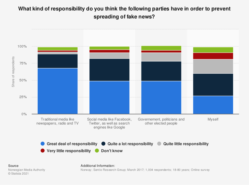 Statistic: What kind of responsibility do you think the following parties have in order to prevent spreading of fake news? | Statista