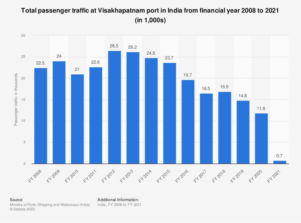 Statistic: Total passenger traffic at Visakhapatnam port in India from FY 2008 to FY 2018 (in 1,000s)* | Statista