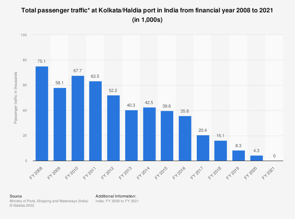 Statistic: Total passenger traffic at Kolkata/Haldia port in India from FY 2008 to FY 2018 (in 1,000s)* | Statista
