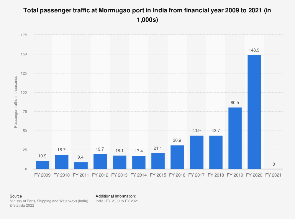 Statistic: Total passenger traffic at Mormugao port in India from financial year 2009 to 2019 (in 1,000s) | Statista