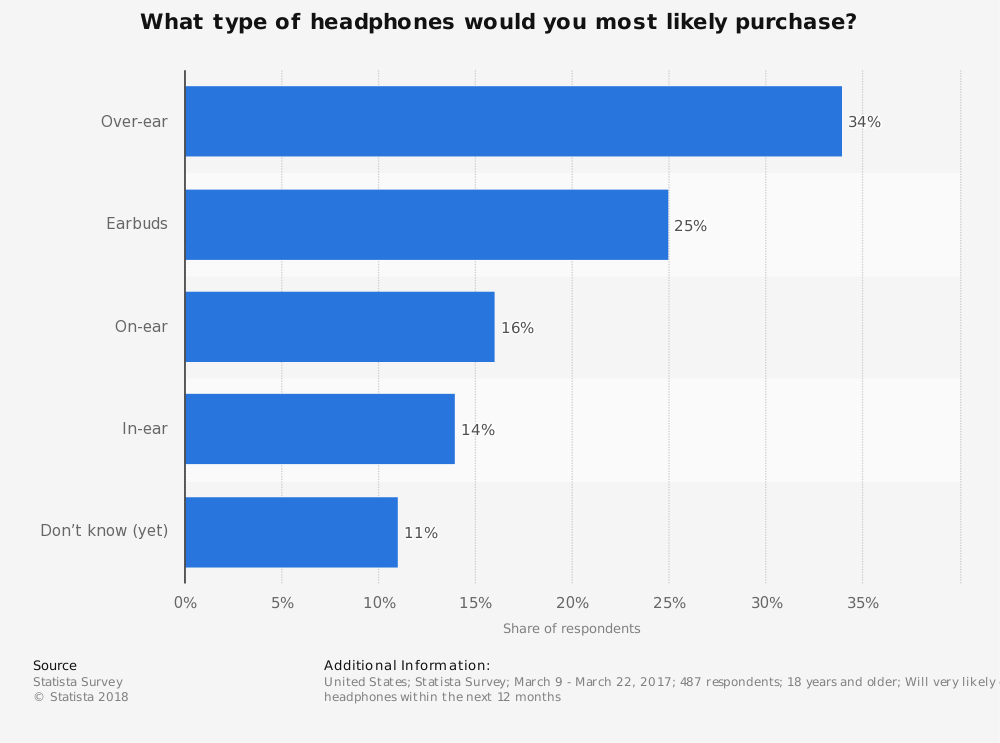 Statistic: What type of headphones would you most likely purchase? | Statista