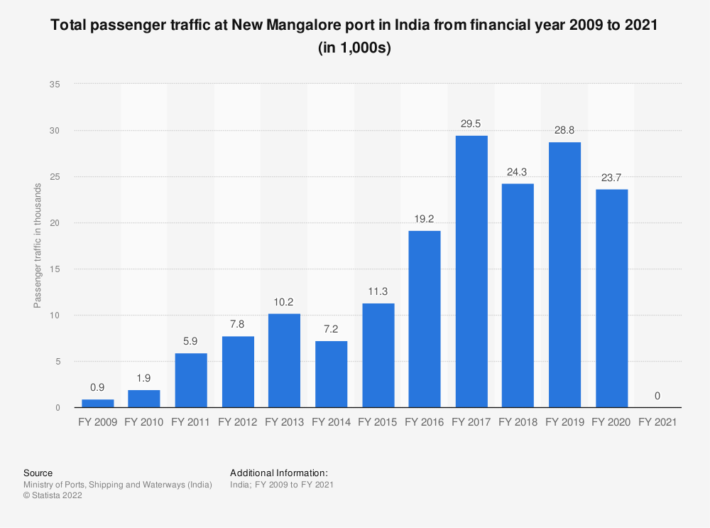 Statistic: Total passenger traffic at New Mangalore port in India from financial year 2009 to 2019 (in 1,000s) | Statista