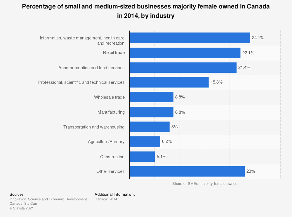 Statistic: Percentage of small and medium-sized businesses majority female owned in Canada in 2014, by industry | Statista