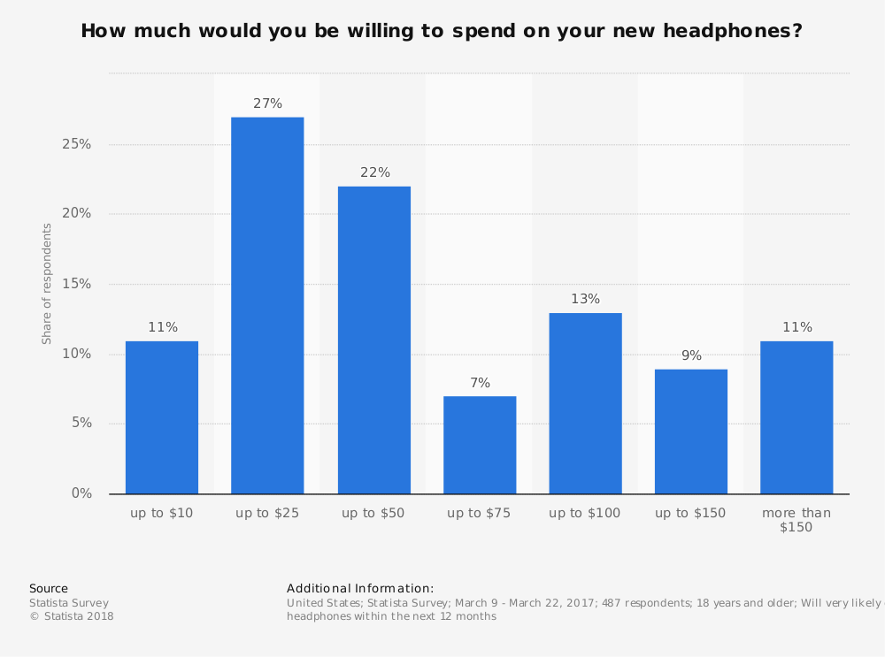 Statistic: How much would you be willing to spend on your new headphones? | Statista