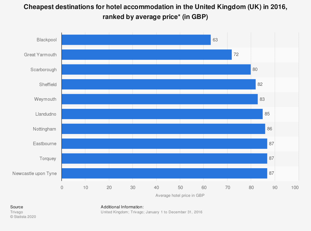 Statistic: Cheapest destinations for hotel accommodation in the United Kingdom (UK) in 2016, ranked by average price* (in GBP) | Statista