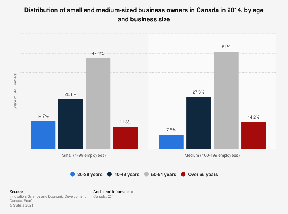 Statistic: Distribution of small and medium-sized business owners in Canada in 2014, by age and business size   Statista