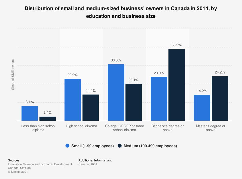 Statistic: Distribution of small and medium-sized business' owners in Canada in 2014, by education and business size | Statista