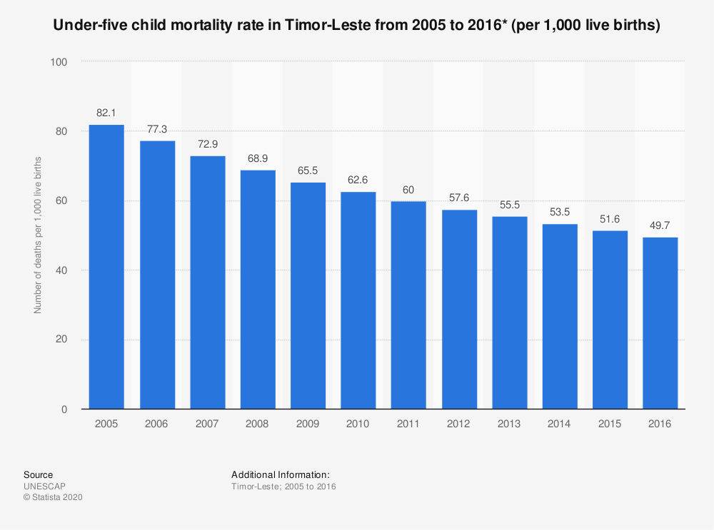 Statistic: Under-five child mortality rate in Timor-Leste from 2005 to 2016* (per 1,000 live births) | Statista