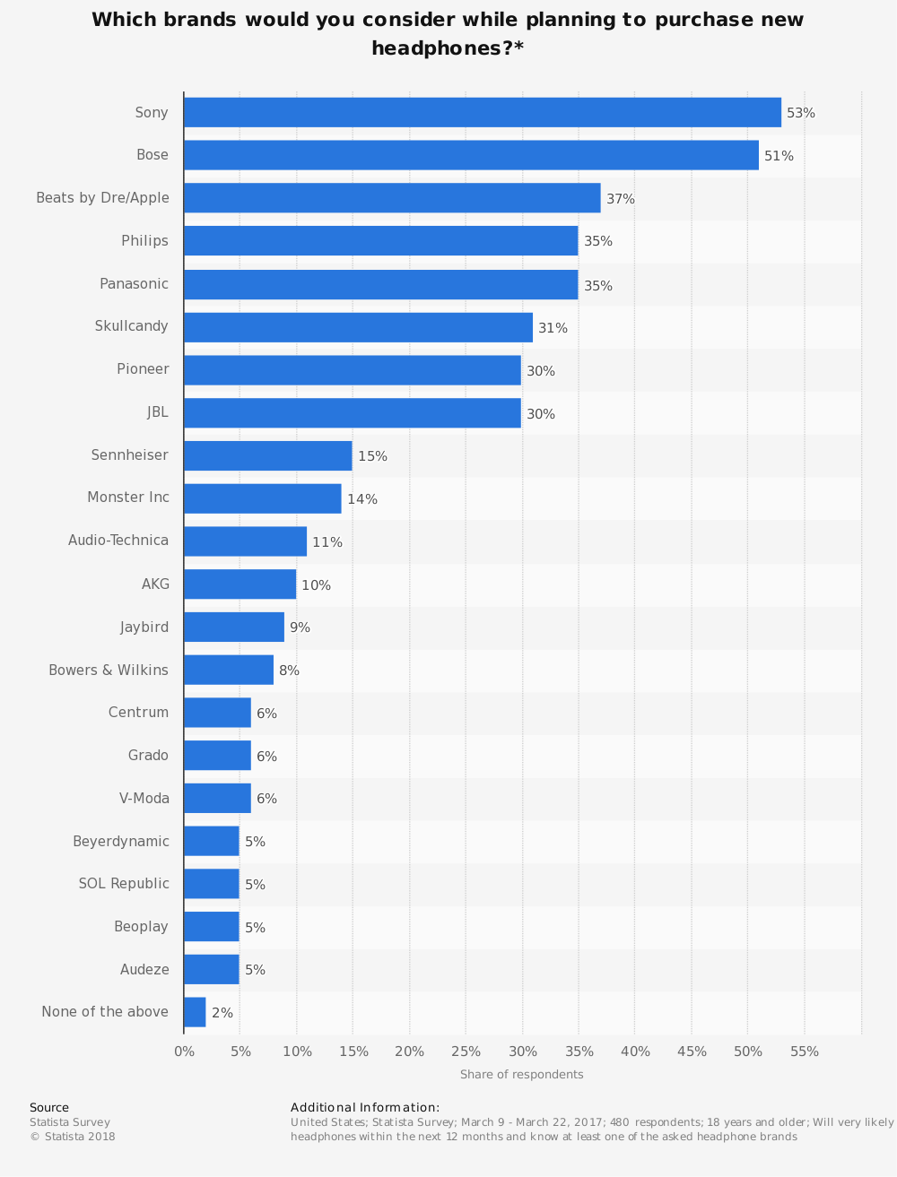 Statistic: Which brands would you consider while planning to purchase new headphones?*   Statista