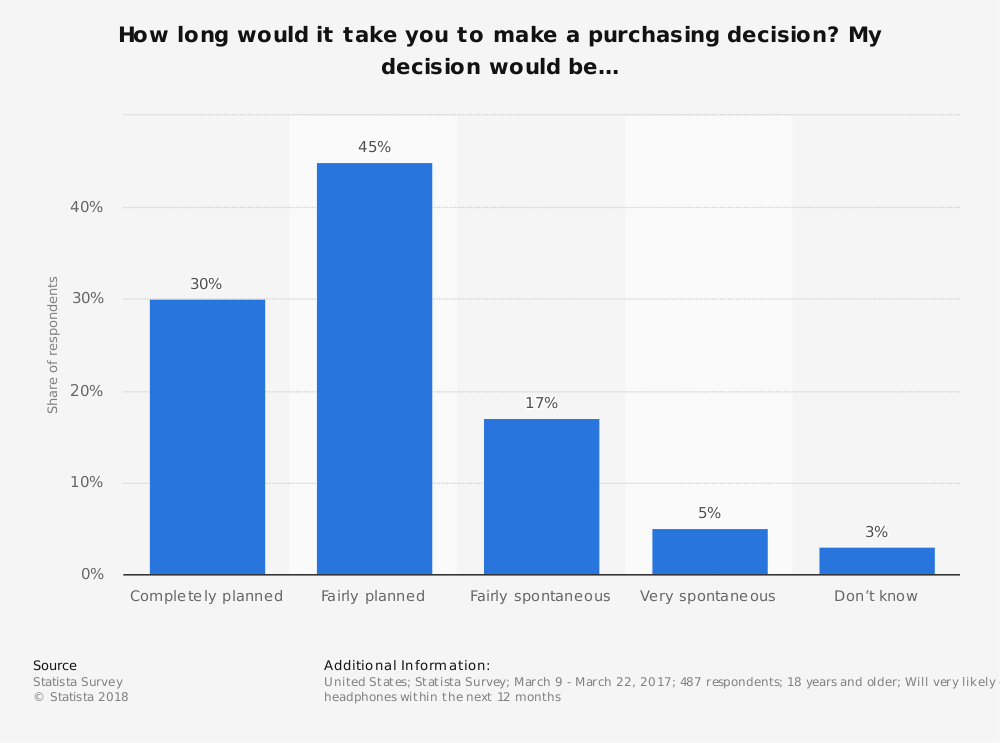 Statistic: How long would it take you to make a purchasing decision? My decision would be… | Statista