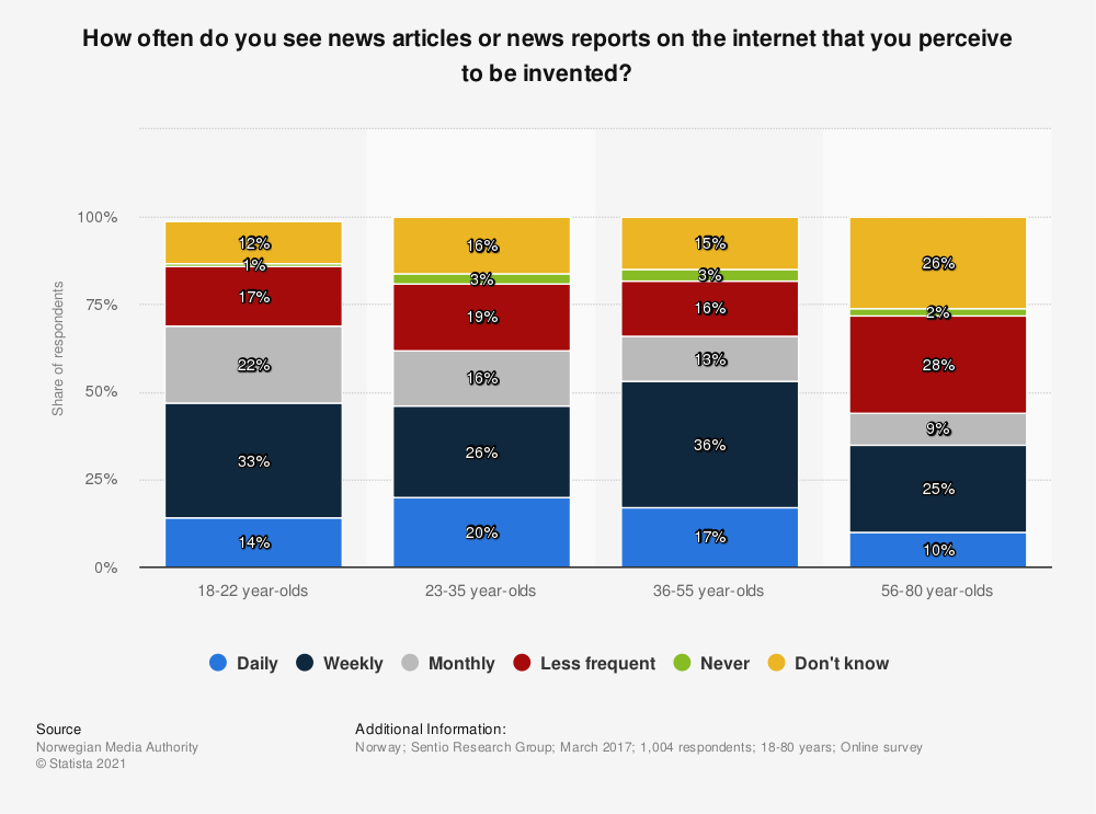 Statistic: How often do you see news articles or news reports on the internet that you perceive to be invented? | Statista