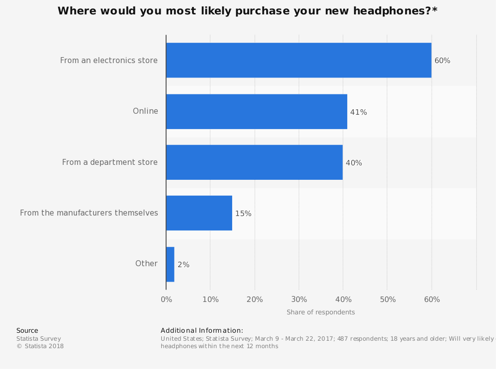 Statistic: Where would you most likely purchase your new headphones?* | Statista