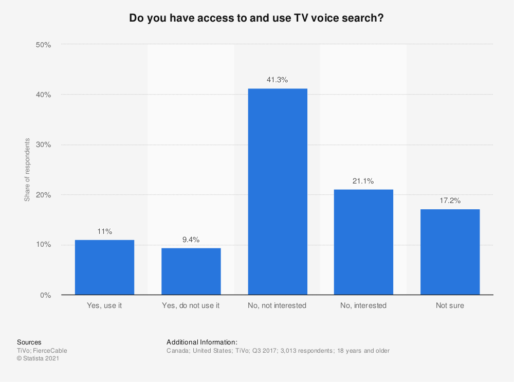 Statistic: Do you have access to and use TV voice search? | Statista