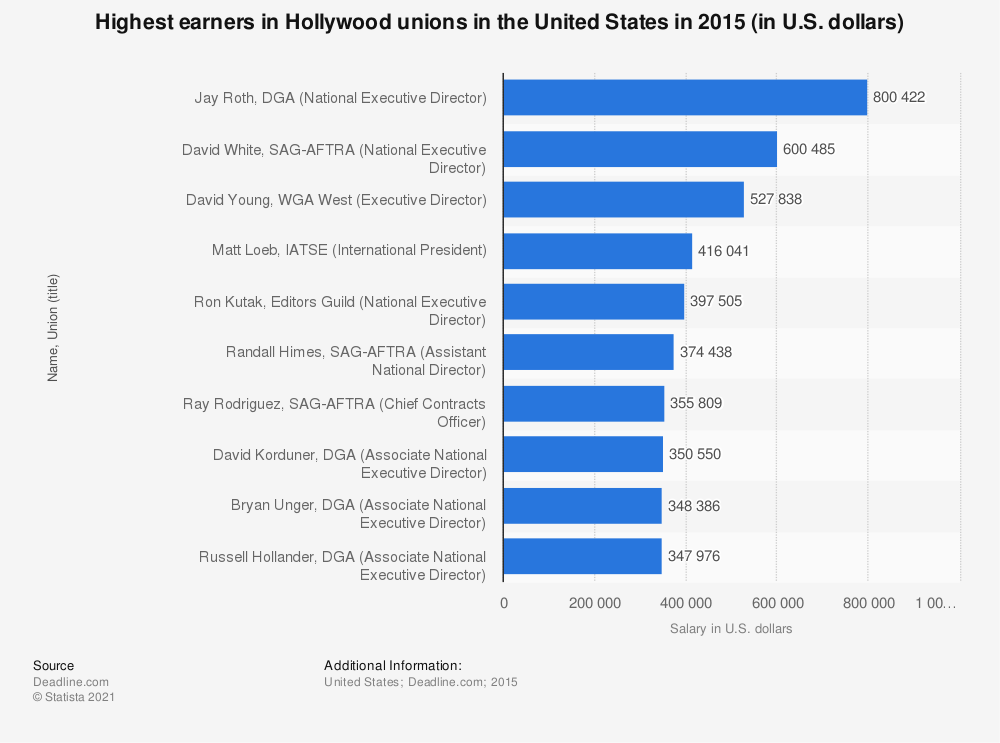 Statistic: Highest earners in Hollywood unions in the United States in 2015 (in U.S. dollars) | Statista