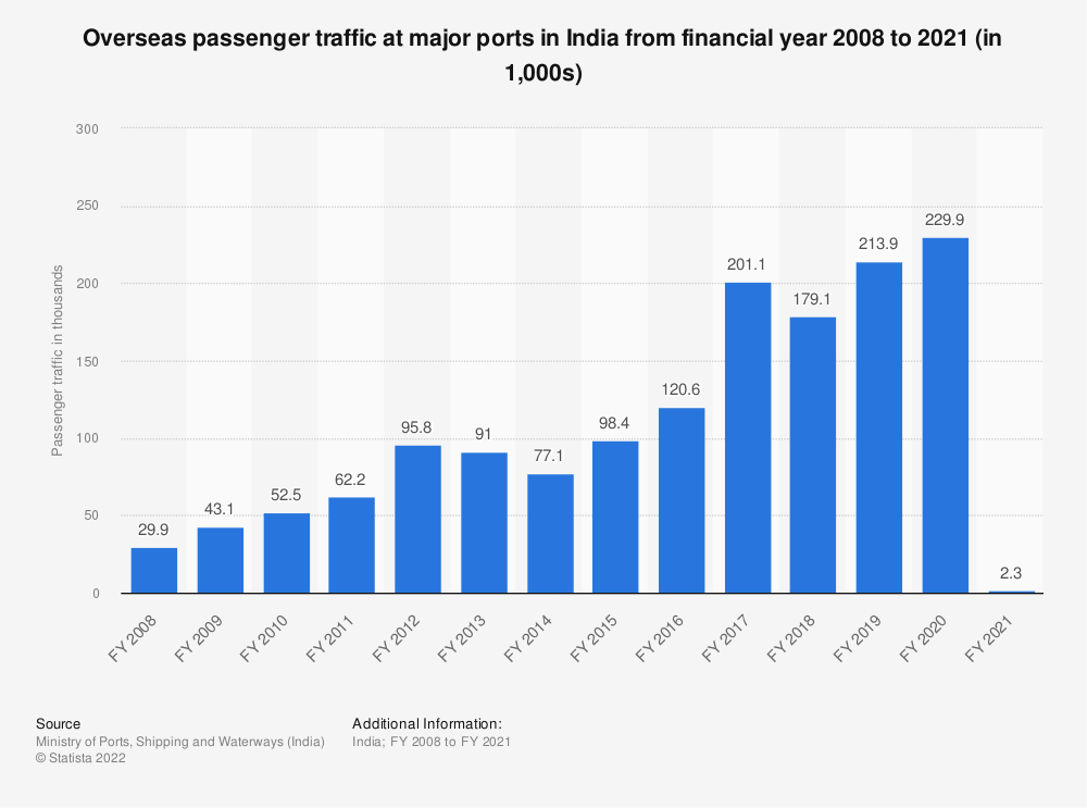 Statistic: Overseas passenger traffic at major ports in India from FY 2008 to FY 2018 (in 1,000s) | Statista