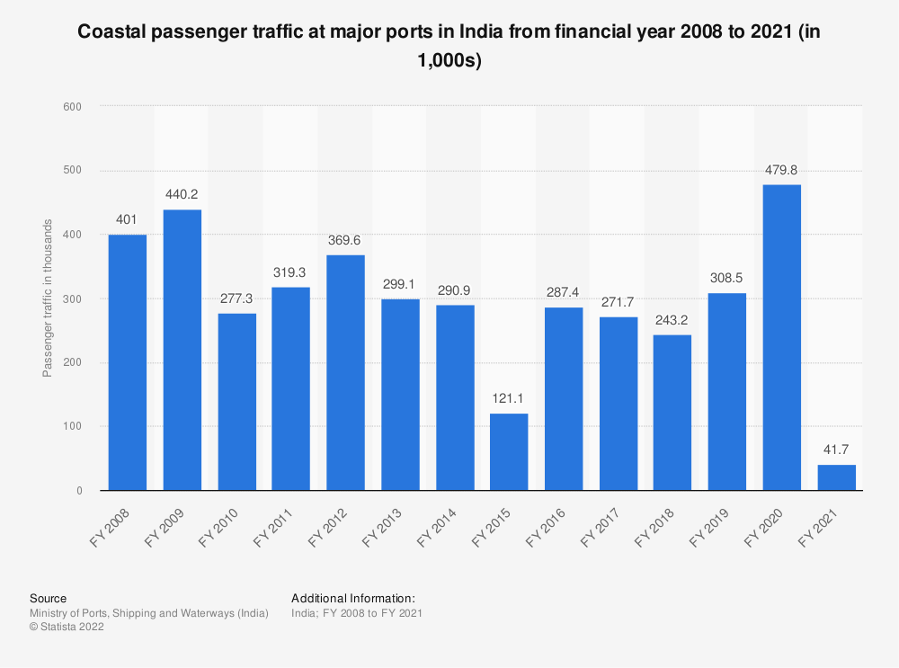 Statistic: Coastal passenger traffic at major ports in India from financial year 2008 to 2019 (in 1,000s) | Statista