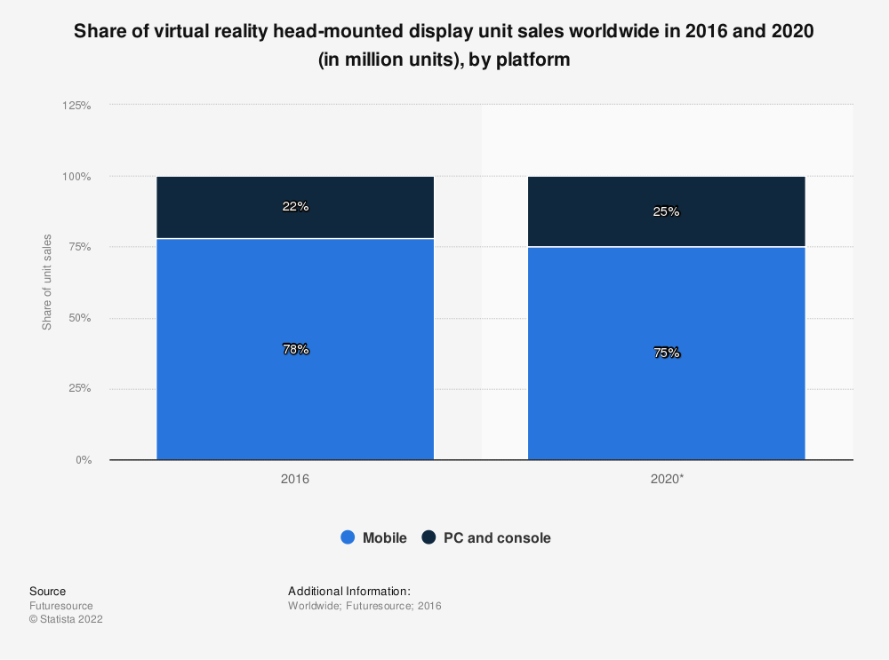 Statistic: Share of virtual reality head-mounted display unit sales worldwide in 2016 and 2020 (in million units), by platform | Statista