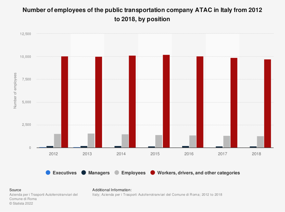 Statistic: Number of employees of the public transportation company ATAC in Italy from 2012 to 2018, by position   Statista