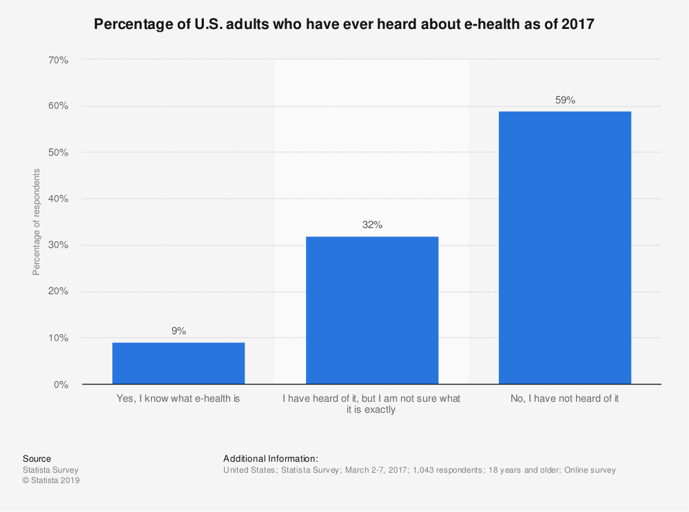 Statistic: Percentage of U.S. adults who have ever heard about e-health as of 2017 | Statista