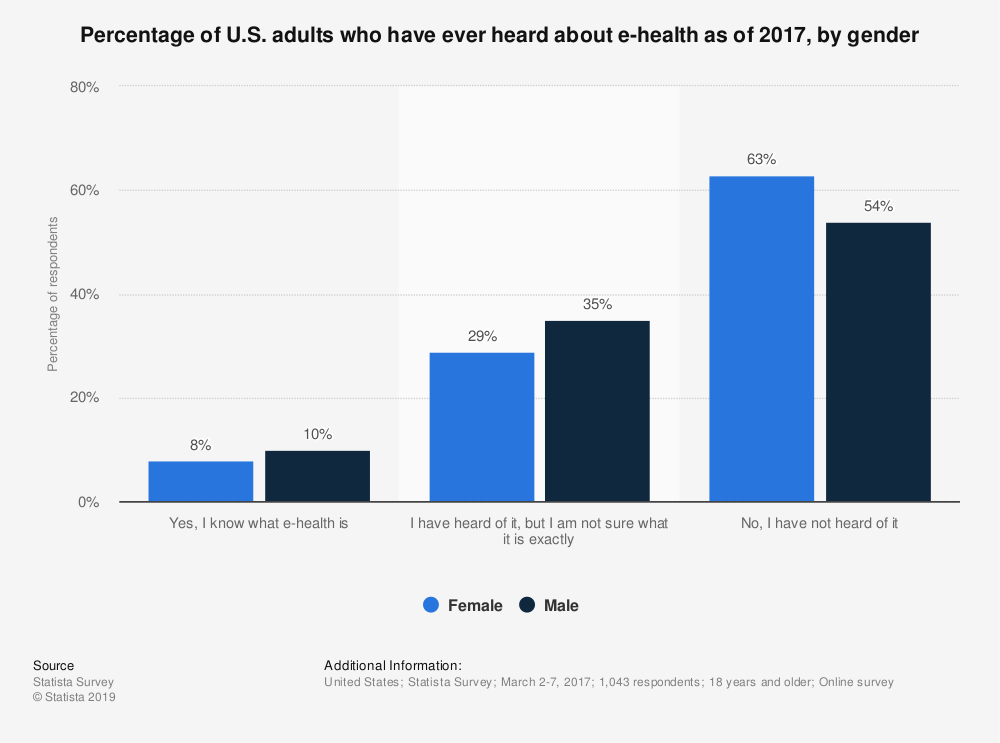 Statistic: Percentage of U.S. adults who have ever heard about e-health as of 2017, by gender | Statista