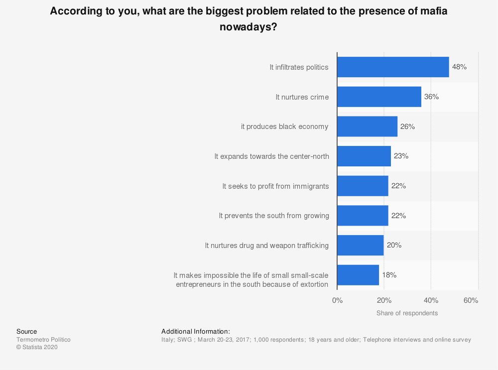 Statistic: According to you, what are the biggest problem related to the presence of mafia nowadays? | Statista