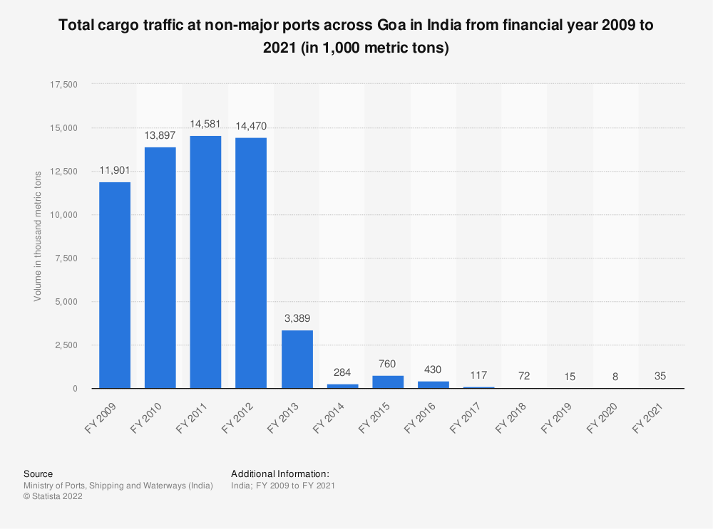 Statistic: Total cargo traffic at non-major ports across Goa in India from financial year 2009 to 2020 (in 1,000 metric tons) | Statista