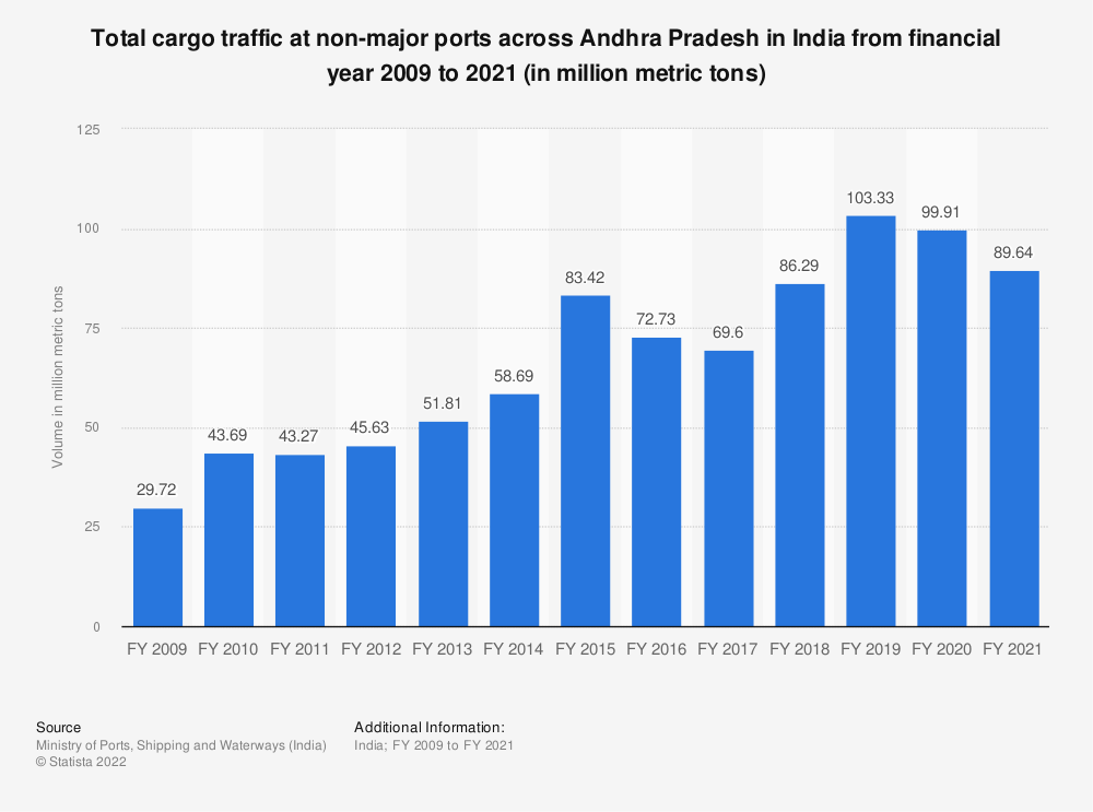 Statistic: Total cargo traffic at non-major ports across Andhra Pradesh in India from FY 2009 to FY 2018 (in million metric tons)   Statista