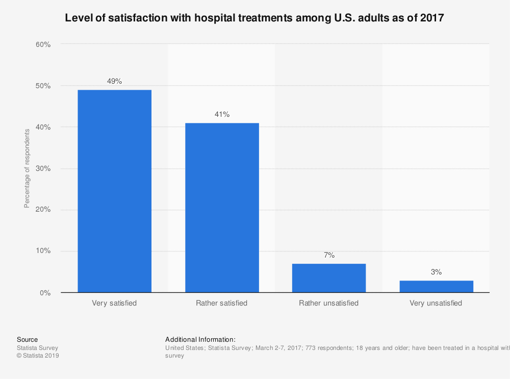 Statistic: Level of satisfaction with hospital treatments among U.S. adults as of 2017 | Statista