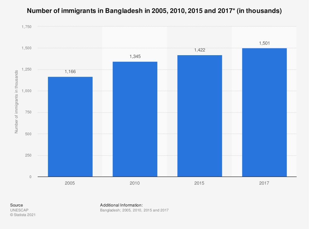 Statistic: Number of immigrants in Bangladesh in 2005, 2010, 2015 and 2017* (in thousands) | Statista