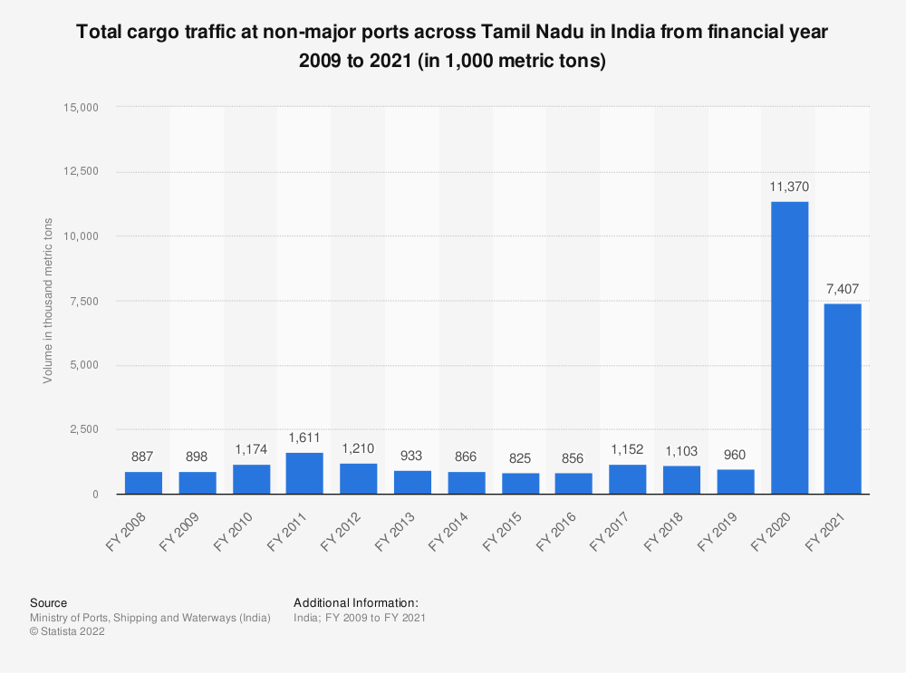 Statistic: Total cargo traffic at non-major ports across Tamil Nadu in India from financial year 2009 to 2020 (in 1,000 metric tons) | Statista
