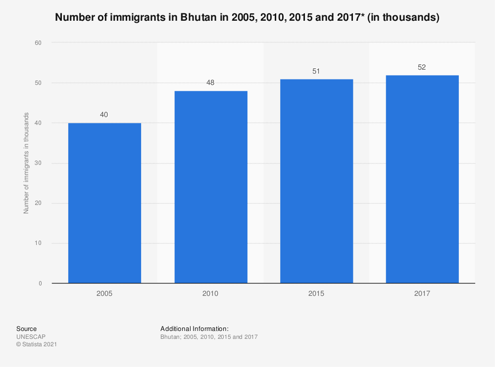 Statistic: Number of immigrants in Bhutan in 2005, 2010, 2015 and 2017* (in thousands)   Statista