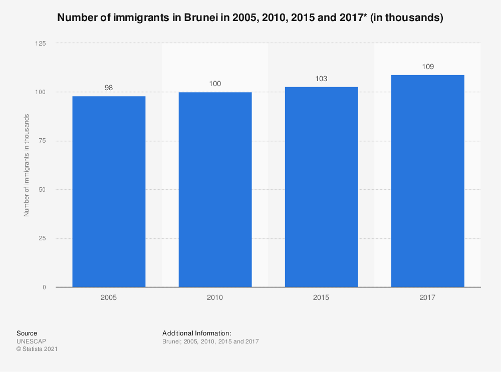 Statistic: Number of immigrants in Brunei in 2005, 2010, 2015 and 2017* (in thousands) | Statista