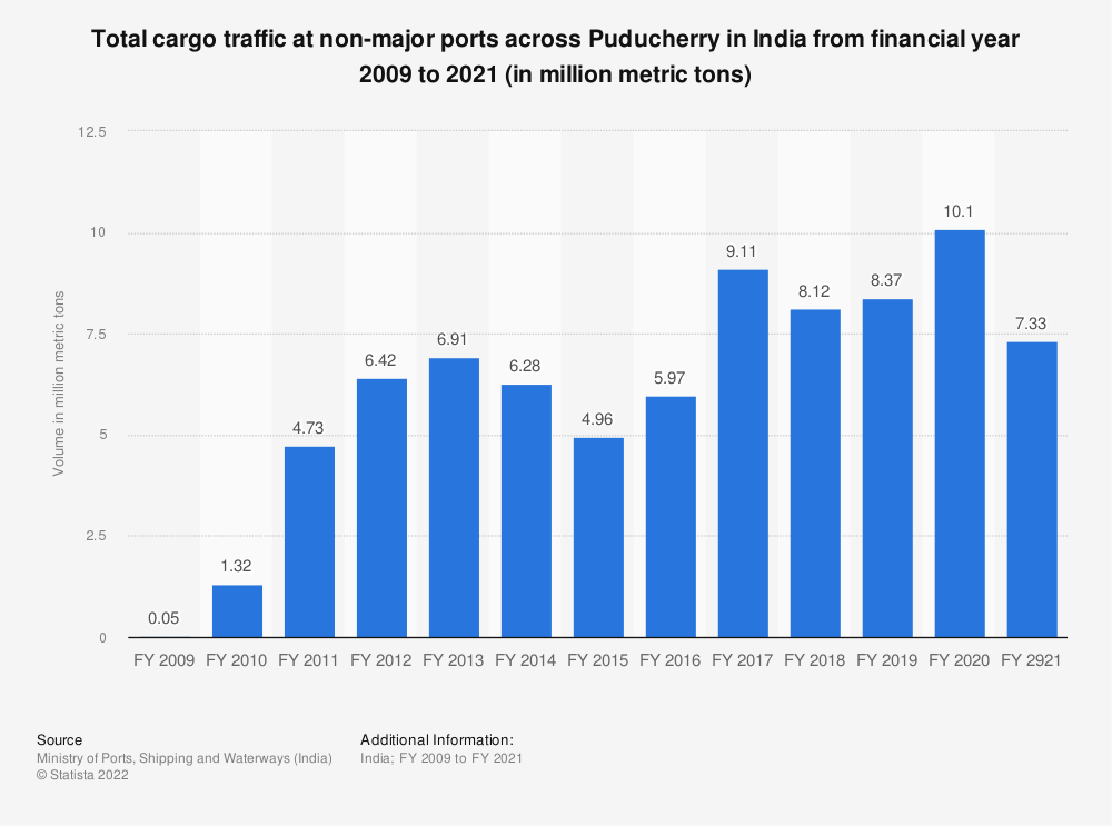 Statistic: Total cargo traffic at non-major ports across Puducherry in India from financial year 2009 to 2020 (in million metric tons)   Statista