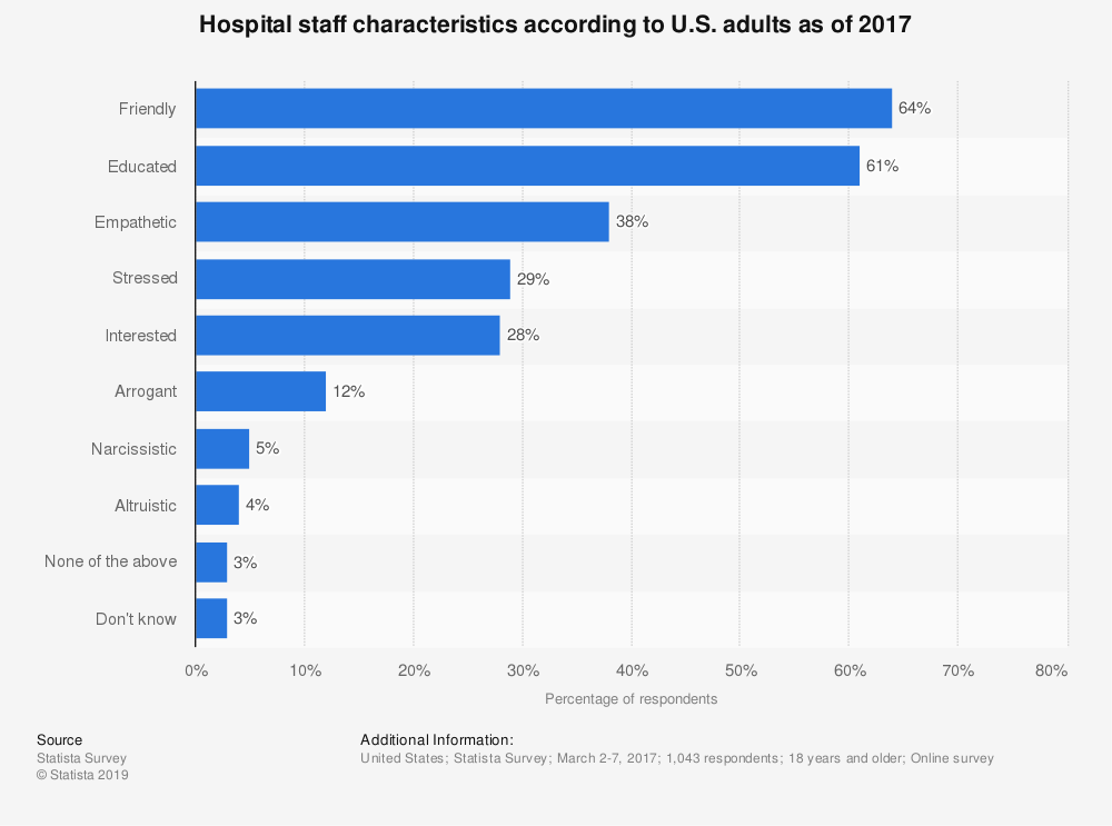 Statistic: Hospital staff characteristics according to U.S. adults as of 2017 | Statista