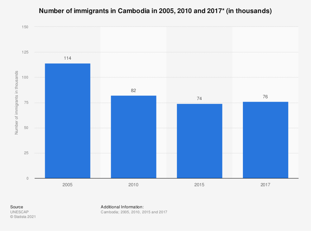 Statistic: Number of immigrants in Cambodia in 2005, 2010 and 2017* (in thousands) | Statista