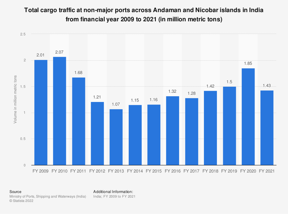 Statistic: Total cargo traffic at non-major ports across Andaman and Nicobar islands in India from financial year 2009 to 2020 (in million metric tons)   Statista