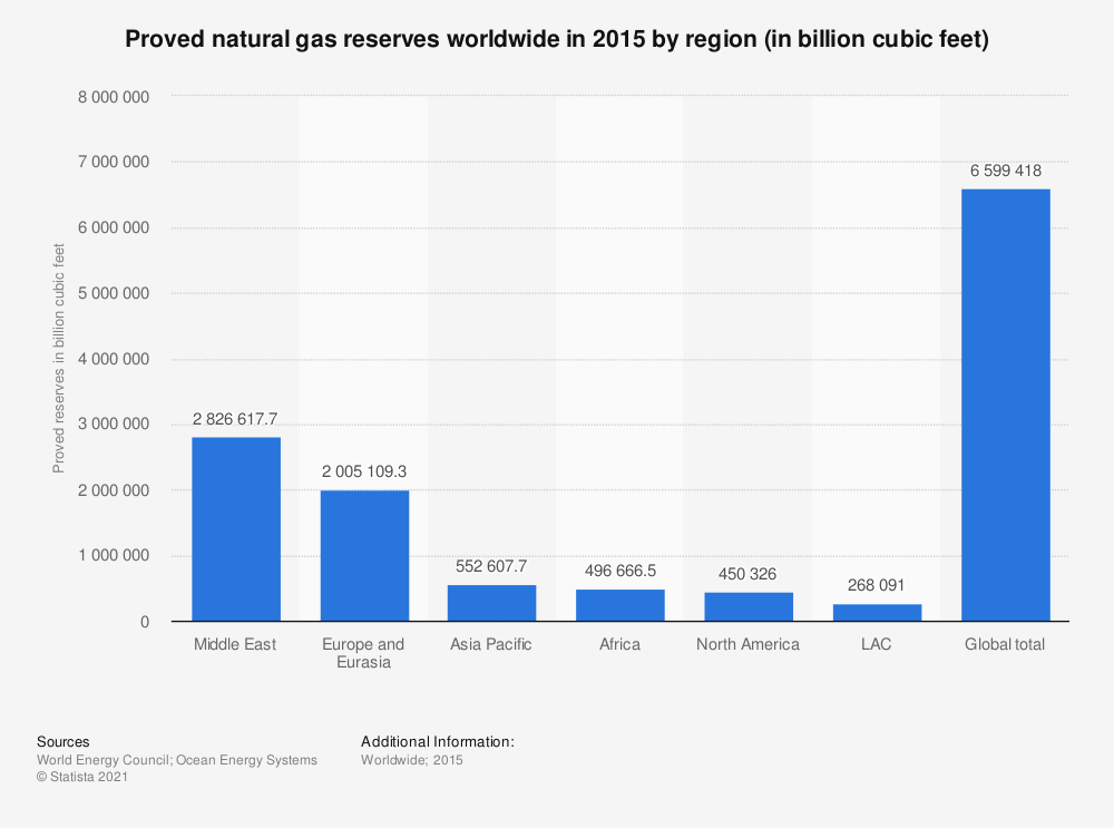 Statistic: Proved natural gas reserves worldwide in 2015 by region (in billion cubic feet)  | Statista