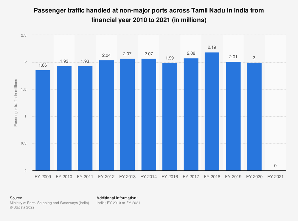 Statistic: Passenger traffic handled at non-major ports across Tamil Nadu in India from FY 2009 to FY 2018 (in millions) | Statista