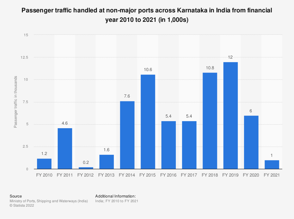 Statistic: Passenger traffic handled at non-major ports across Karnataka in India from FY 2009 to FY 2018 (in 1,000s) | Statista