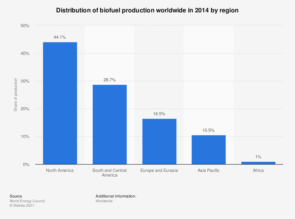 Statistic: Distribution of biofuel production worldwide in 2014 by region   | Statista