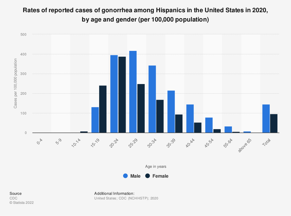 Statistic: Rates of reported cases of gonorrhea among Hispanics in the United States in 2018, by age and gender (per 100,000 population) | Statista
