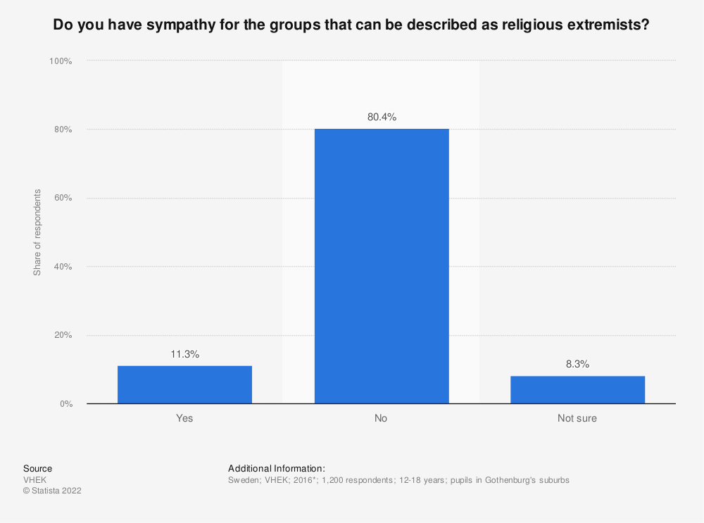 Statistic: Do you have sympathy for the groups that can be described as religious extremists? | Statista