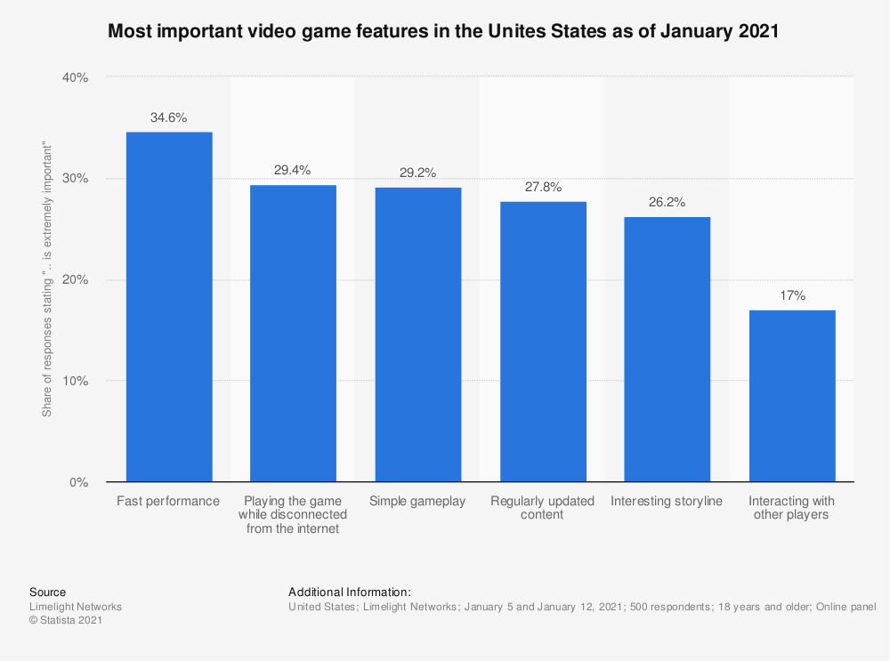 Statistic: Most important video game features in the Unites States as of January 2021 | Statista