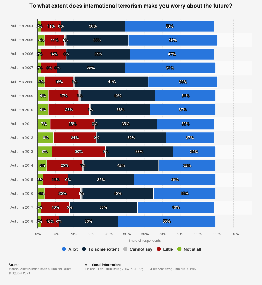 Statistic: To what extent does international terrorism make you worry about the future? | Statista