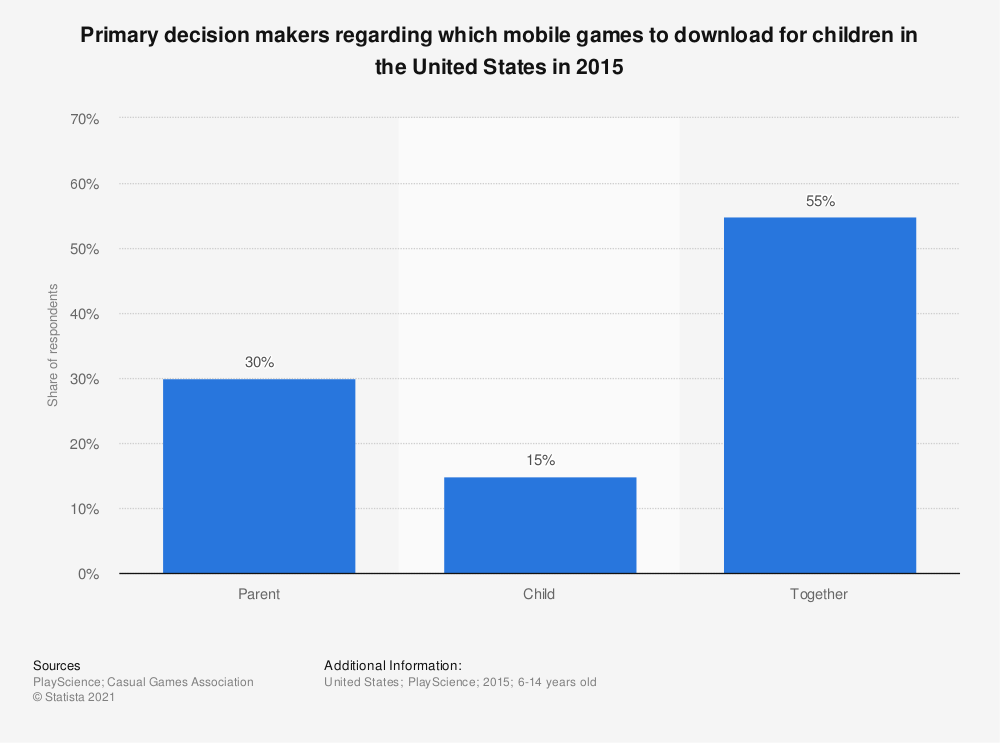Statistic: Primary decision makers regarding which mobile games to download for children in the United States in 2015 | Statista
