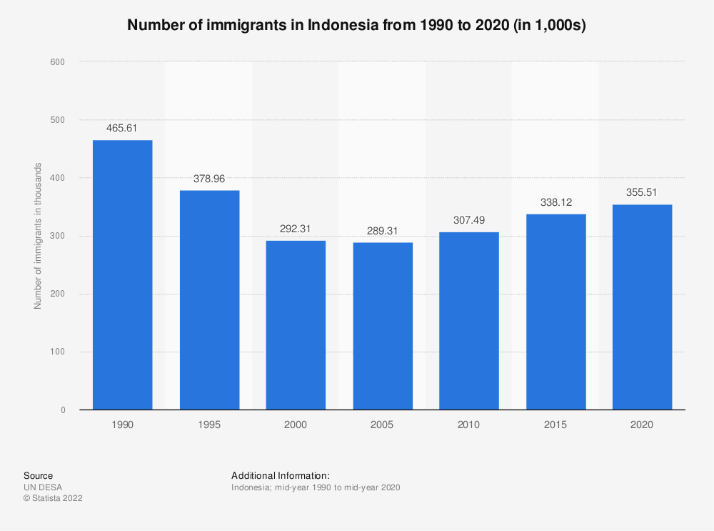 Statistic: Number of immigrants in Indonesia from 2005 to 2019 (in 1,000s)   Statista