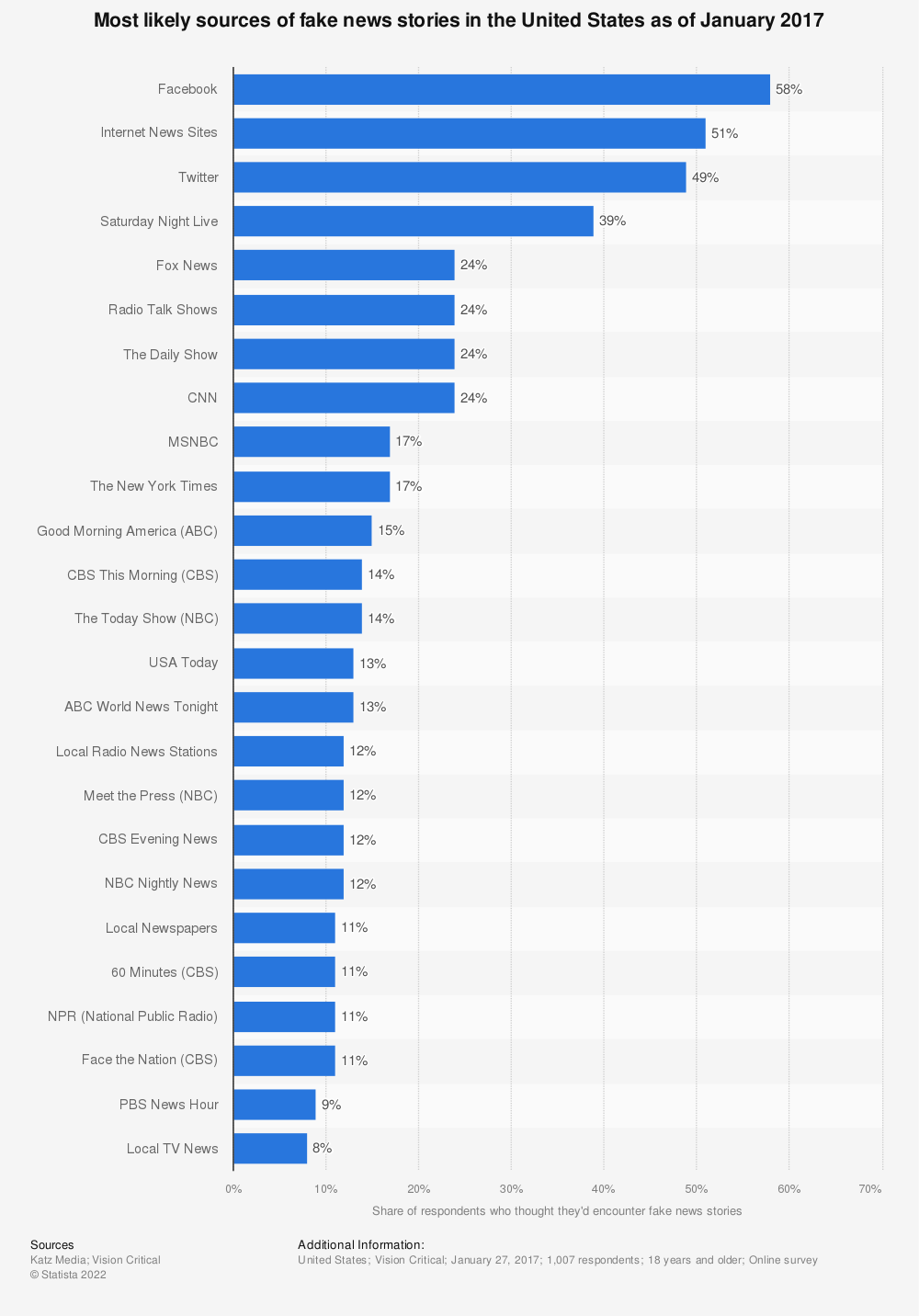 Statistic: Most likely sources of fake news stories in the United States as of January 2017 | Statista
