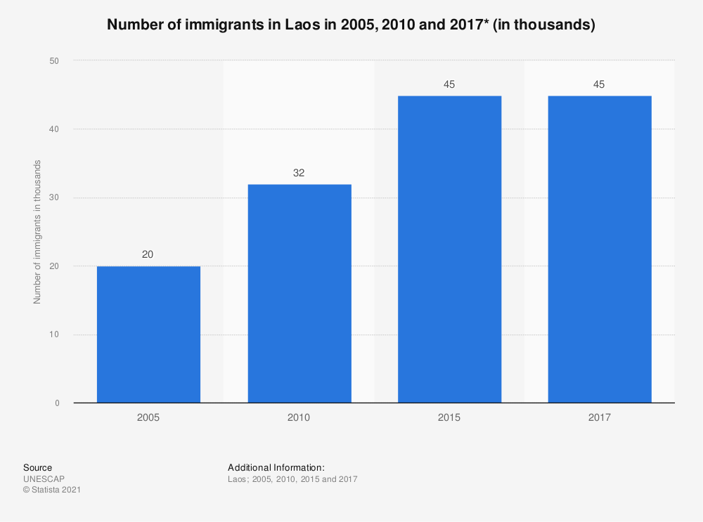 Statistic: Number of immigrants in Laos in 2005, 2010 and 2017* (in thousands) | Statista