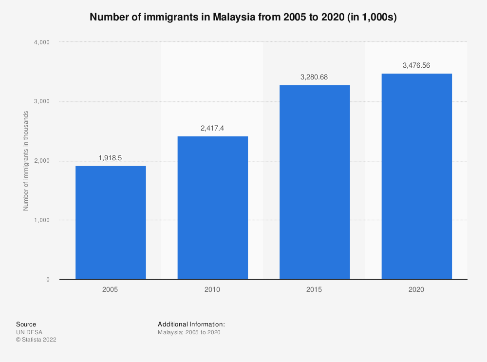 Statistic: Number of immigrants in Malaysia from 2005 to 2019 (in 1,000s) | Statista
