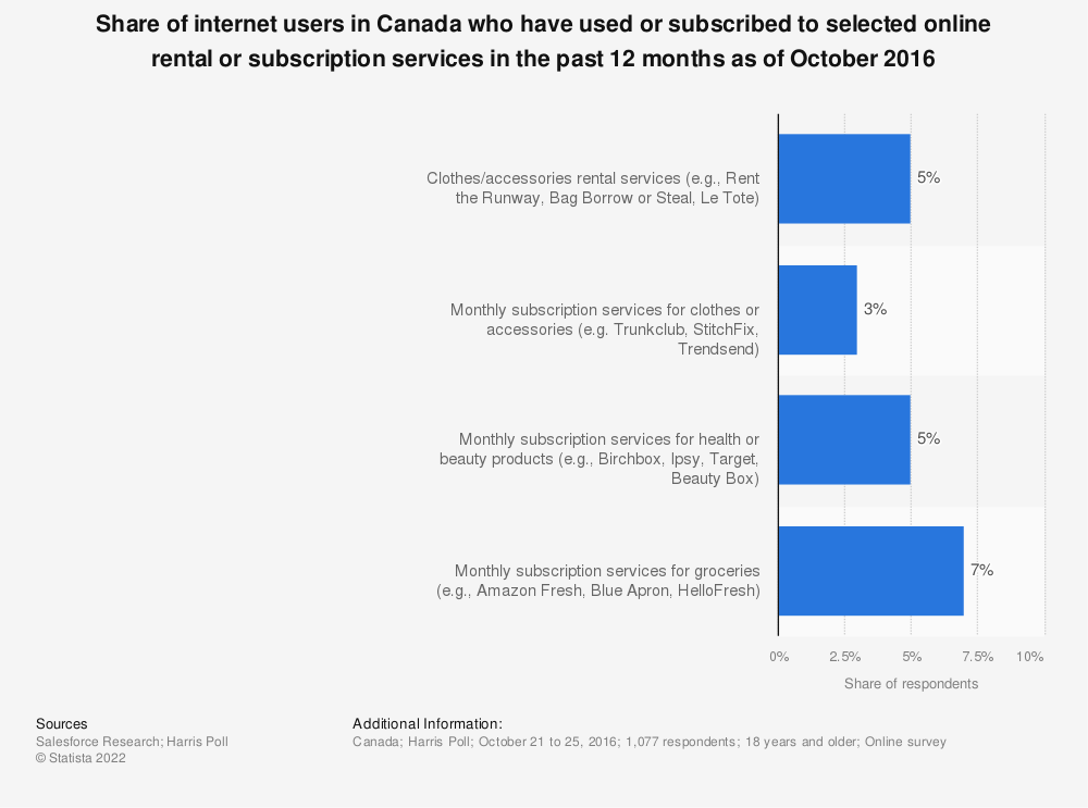 Statistic: Share of internet users in Canada who have used or subscribed to selected online rental or subscription services in the past 12 months as of October 2016 | Statista